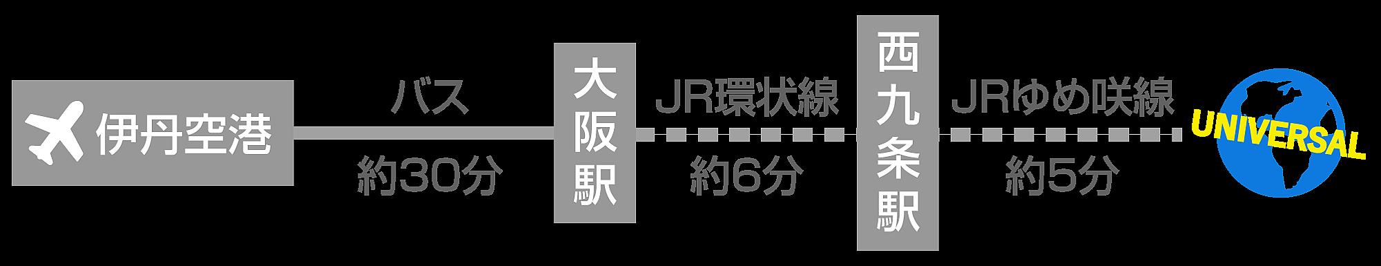 伊丹空港から電車でUSJ