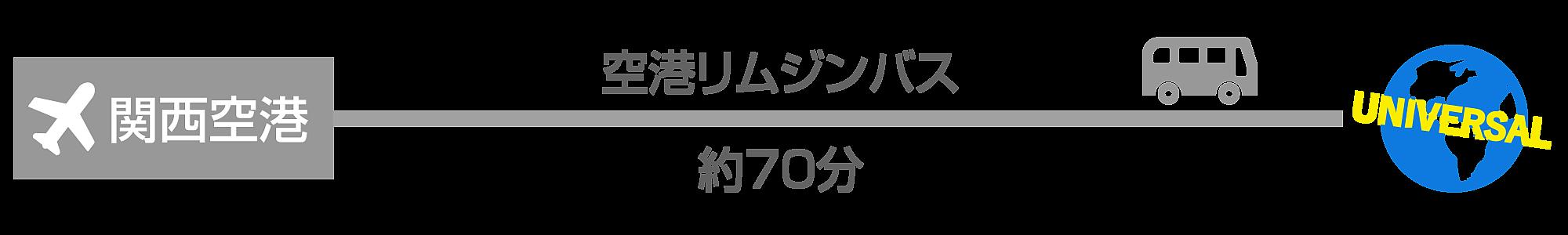関西空港からUSJ