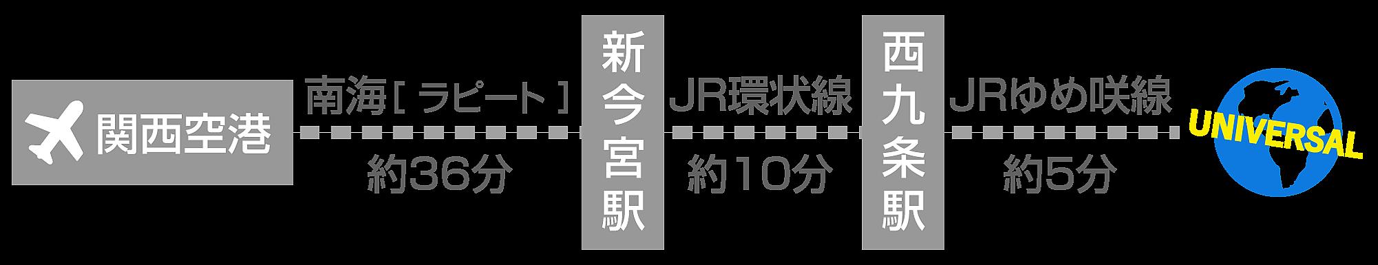 関西空港からラピートでUSJ