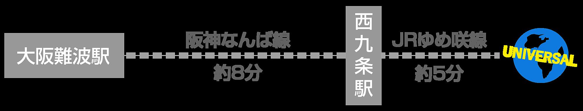 難波から阪神電車でUSJ