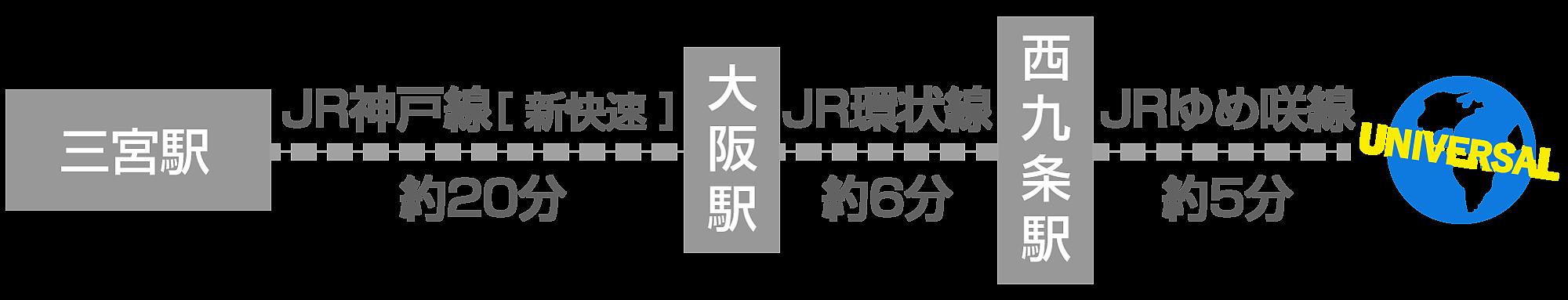 神戸から電車でUSJ