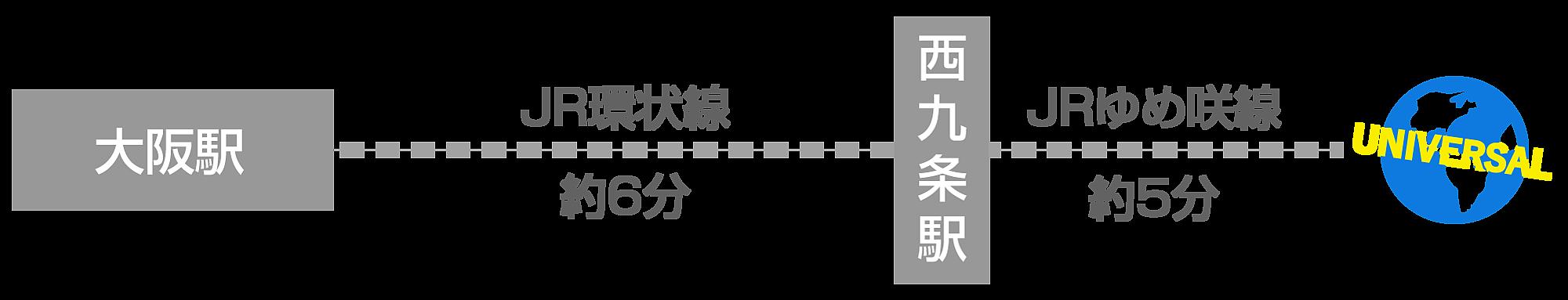 梅田から電車でUSJ